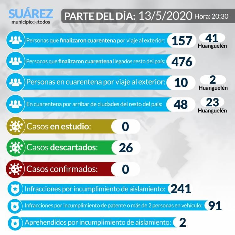 Situación de COVID-19 en Coronel Suárez - Parte 33 - 13/5/2020
