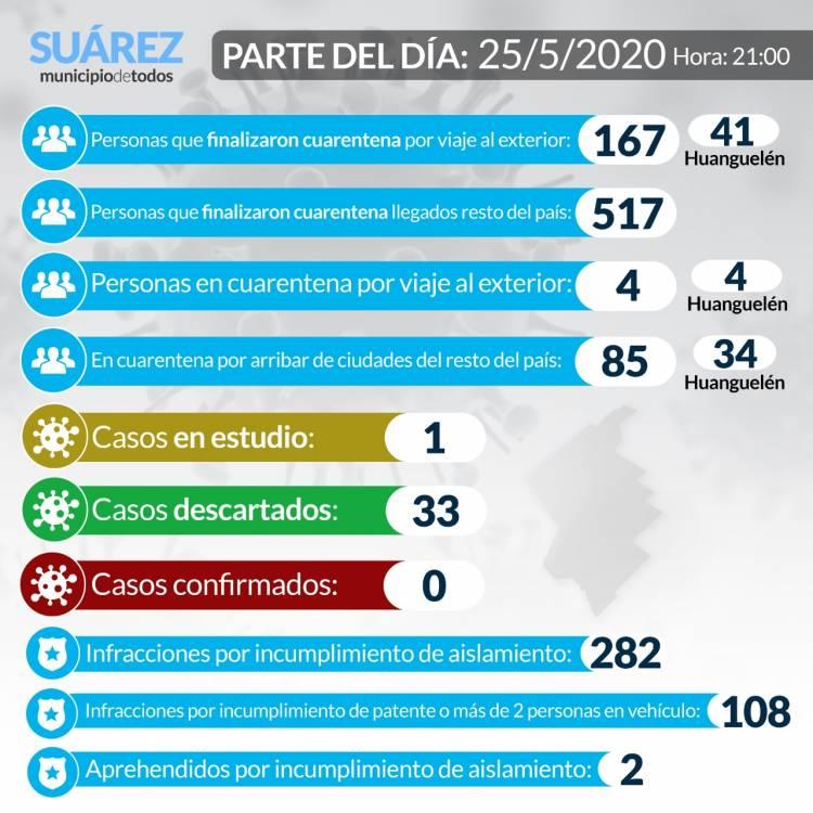 Situación de COVID-19 en Coronel Suárez - Parte 45 - 25/5/2020
