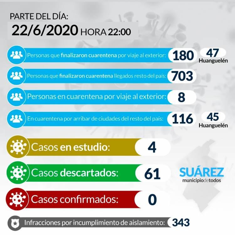 Situación de COVID-19 en Coronel Suárez - Parte 73 - 22/6/2020