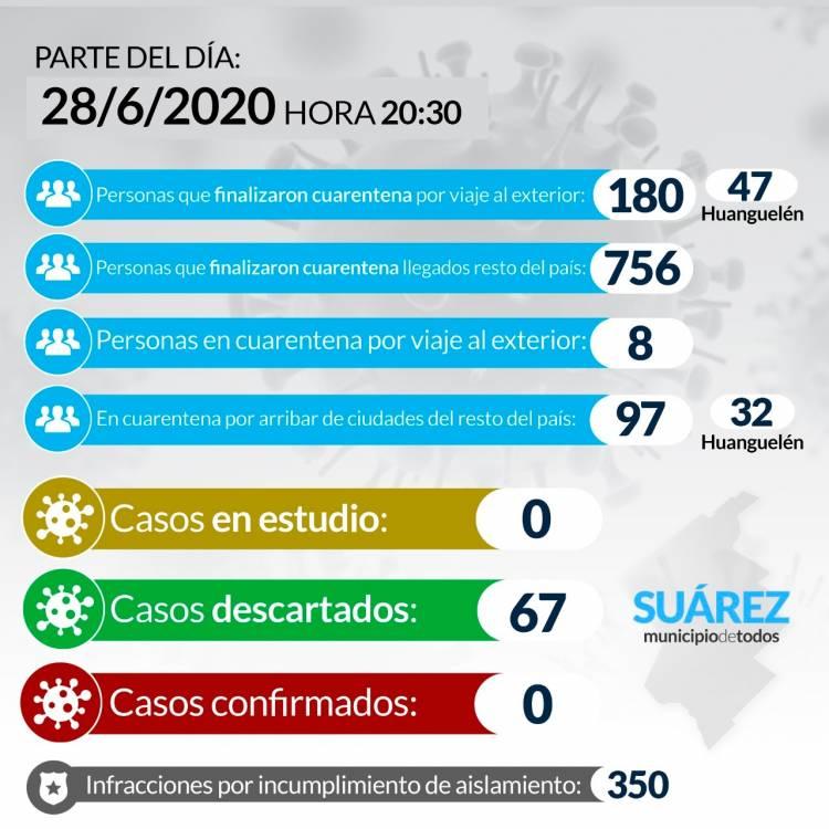 Situación de COVID-19 en Coronel Suárez - Parte 79 - 28/6/2020