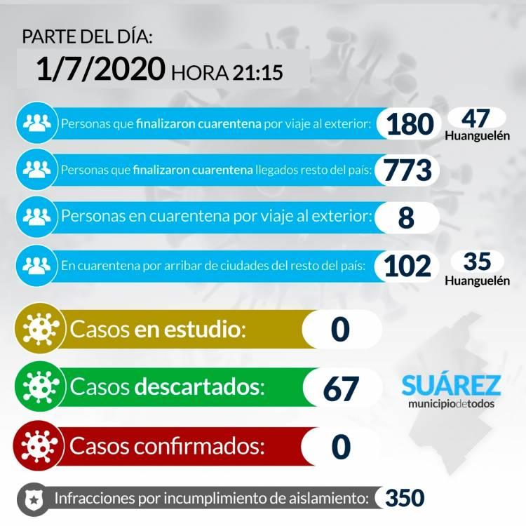 Situación de COVID-19 en Coronel Suárez - Parte 82 - 01/7/2020