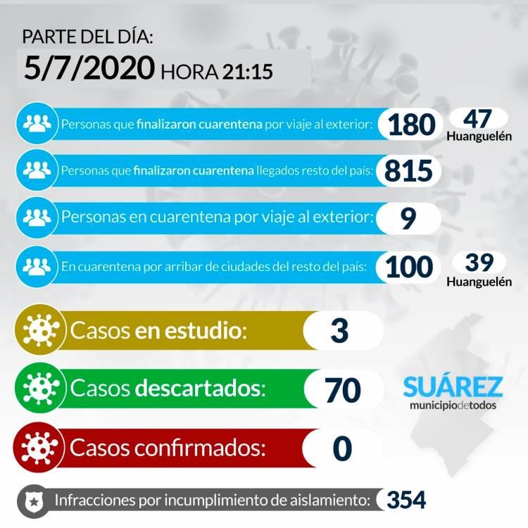 Situación de COVID-19 en Coronel Suárez - Parte 86 - 5/7/2020