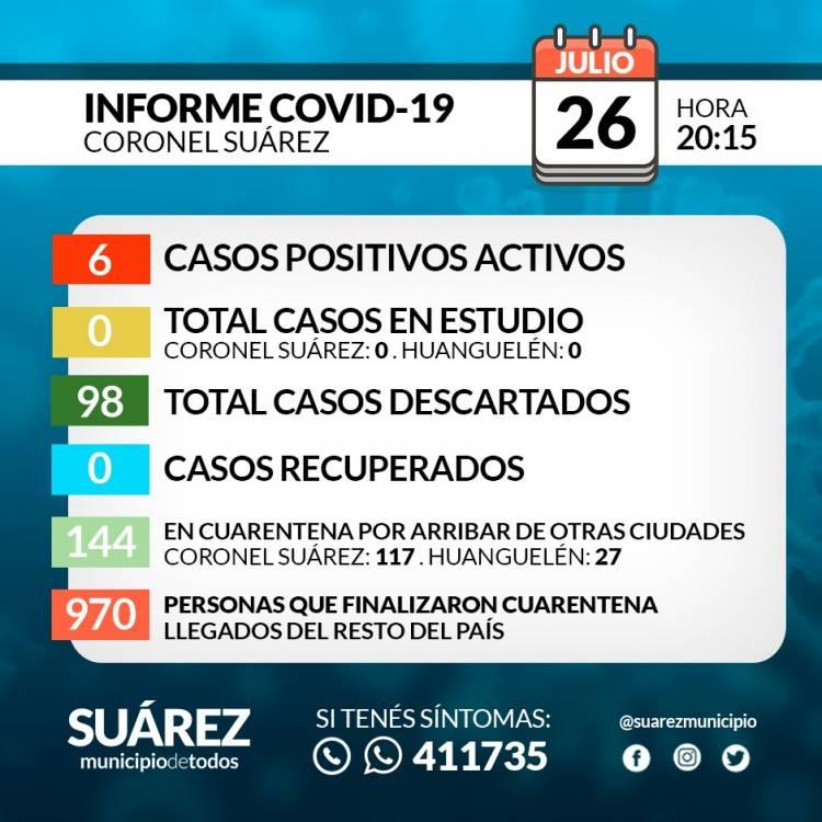 Situación de COVID-19 en Coronel Suárez - Parte 107 - 26/7/2020 20:15