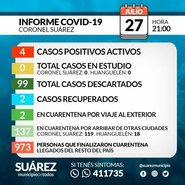 Situación de COVID-19 en Coronel Suárez - Parte 108 - 27/7/2020 21:00