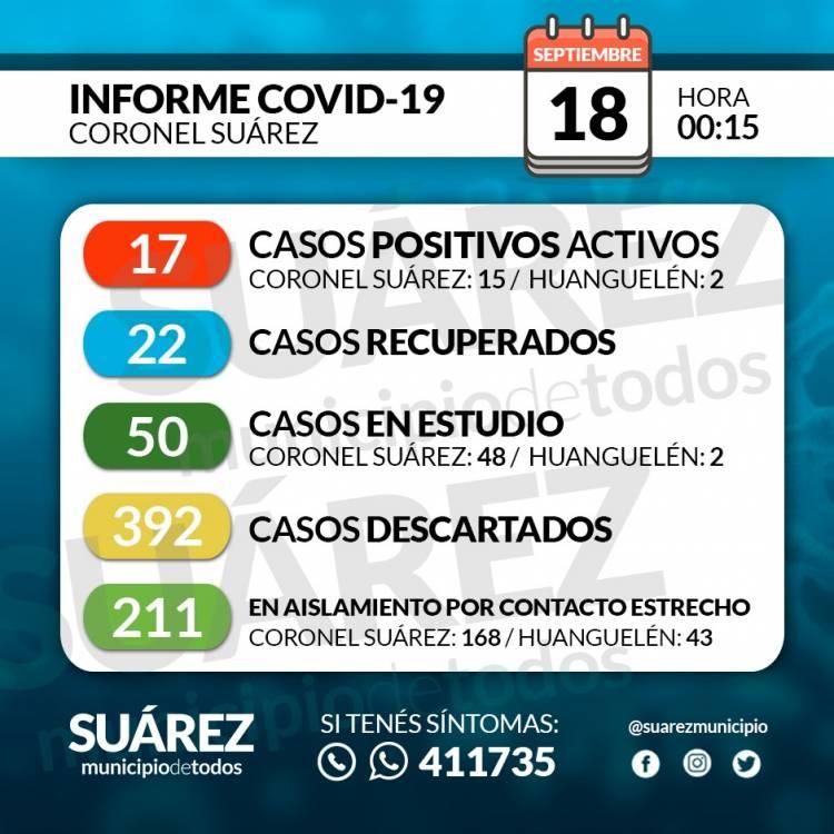 Situación de COVID-19 en Coronel Suárez - Parte 160 - 18/9/2020 00:15