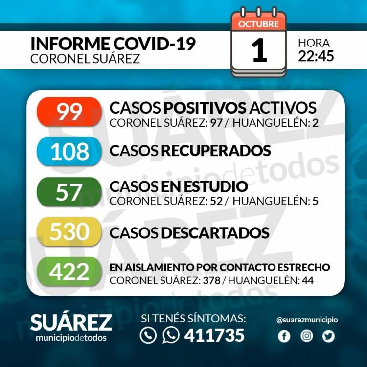 Situación de COVID-19 en Coronel Suárez - Parte 174 - 1/10/2020 22:45