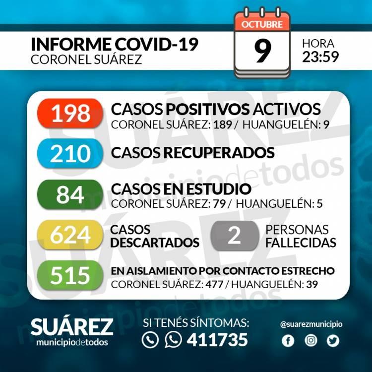 Situación de COVID-19 en Coronel Suárez - Parte 182 - 9/10/2020 23:59