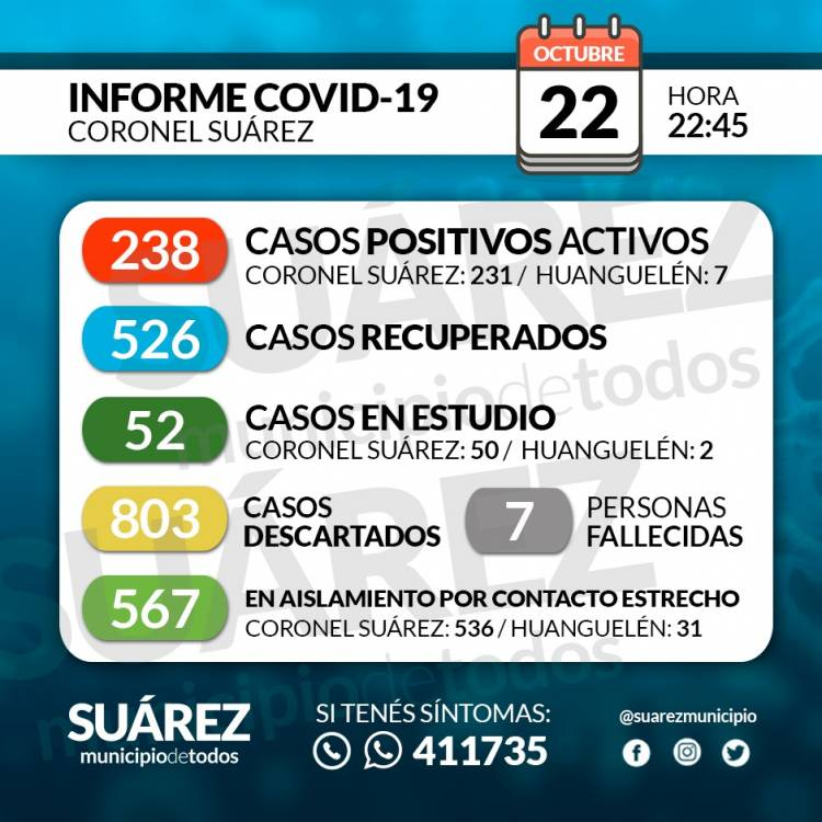 Situación de COVID-19 en Coronel Suárez - Parte 195 - 22/10/2020 22:45