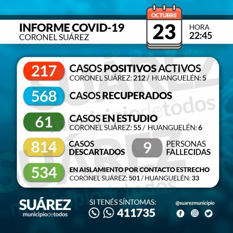 Situación de COVID-19 en Coronel Suárez - Parte 196 - 23/10/2020 22:45
