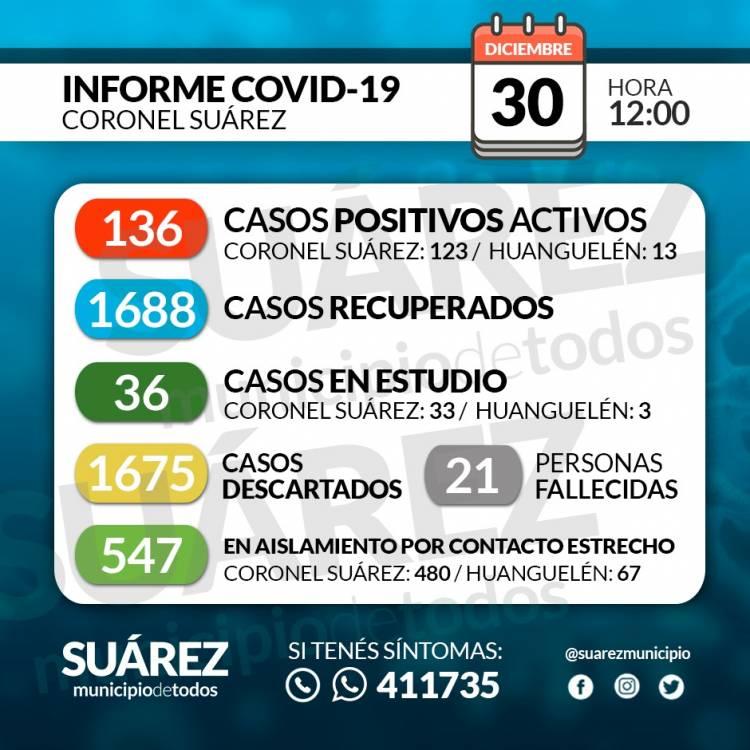 Situación de COVID-19 en Coronel Suárez - Parte 261 - 30/12/2020 12:00