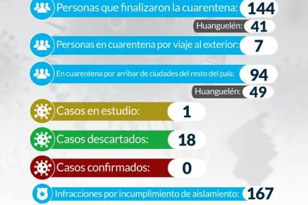 Situación de COVID-19 en Coronel Suárez - Parte 19 - 28/4/2020