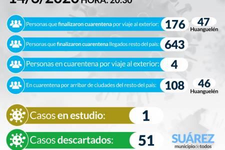 Situación de COVID-19 en Coronel Suárez - Parte 65 - 14/6/2020