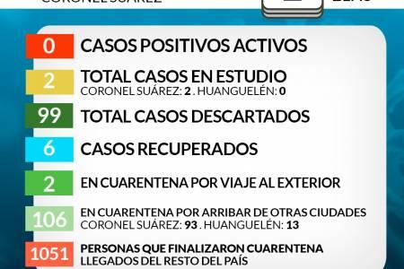 Situación de COVID-19 en Coronel Suárez - Parte 114 - 2/8/2020 21:45