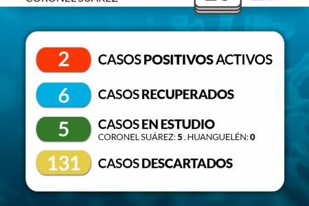 Situación de COVID-19 en Coronel Suárez - Parte 122 - 10/8/2020 22:30