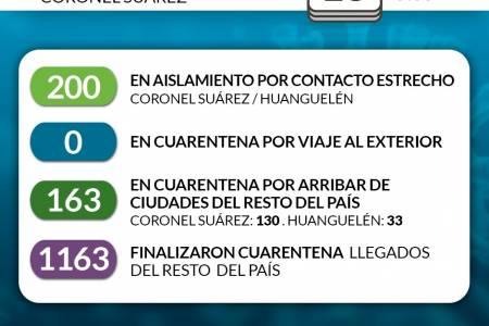 Situación de COVID-19 en Coronel Suárez - Parte matutino 2 - 18/8/2020 9:00