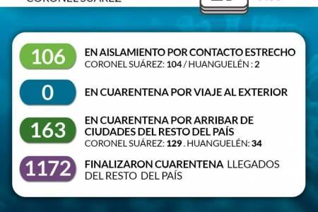 Situación de COVID-19 en Coronel Suárez - Parte matutino 3 - 19/8/2020 9:00