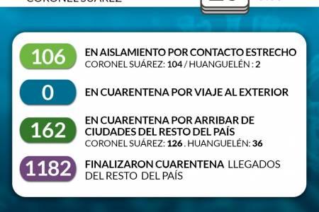 Situación de COVID-19 en Coronel Suárez - Parte matutino 4 - 20/8/2020 9:00
