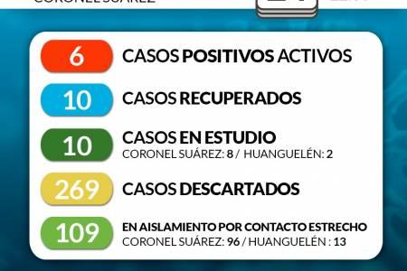 Situación de COVID-19 en Coronel Suárez - Parte 136 - 24/8/2020 22:00