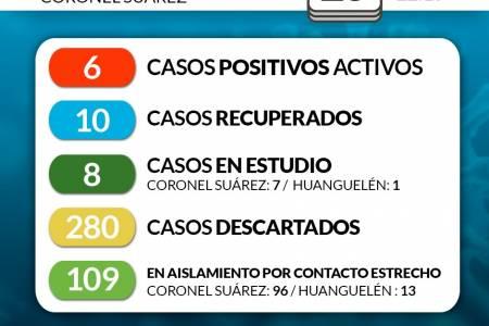Situación de COVID-19 en Coronel Suárez - Parte 137 25/8/2020 22:15