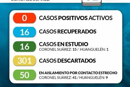 Situación de COVID-19 en Coronel Suárez - Parte 143 - 31/8/2020 21:30