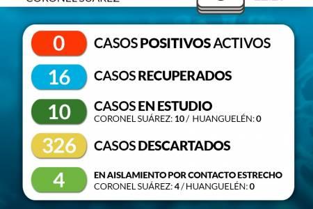 Situación de COVID-19 en Coronel Suárez - Parte 149 - 6/9/2020 22:20