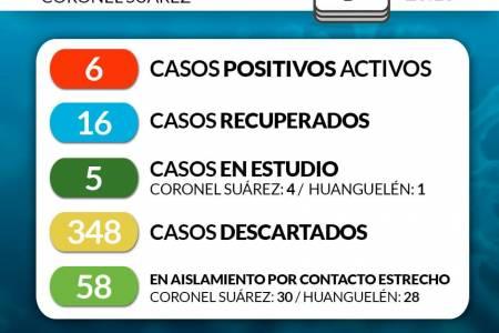 Situación de COVID-19 en Coronel Suárez - Parte 152 - 9/9/2020 23:10