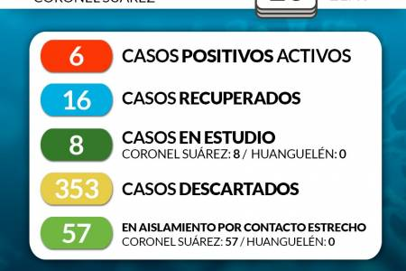 Situación de COVID-19 en Coronel Suárez - Parte 153 - 10/9/2020 21:40