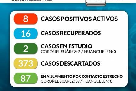 Situación de COVID-19 en Coronel Suárez - Parte 156 - 13/9/2020 22:50