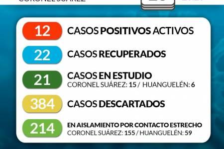 Situación de COVID-19 en Coronel Suárez - Parte 158 - 15/9/2020 23:20