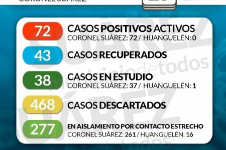 Situación de COVID-19 en Coronel Suárez - Parte 168 25/9/2020 23:59