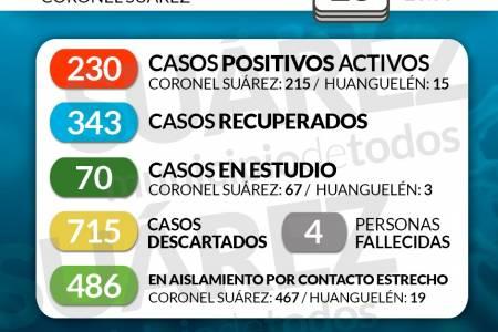 Situación de COVID-19 en Coronel Suárez - Parte 179 - 15/10/2020 23:50
