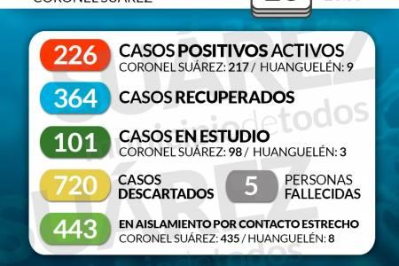 Situación de COVID-19 en Coronel Suárez - Parte 189 - 16/10/2020 23:59