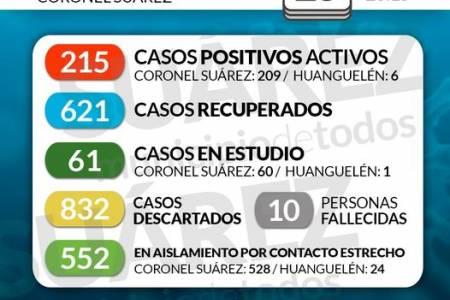 Situación de COVID-19 en Coronel Suárez - Parte 198 - 25/10/2020 23:15