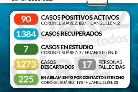 Situación de COVID-19 en Coronel Suárez - Parte 225 - 21/11/2020 22:00