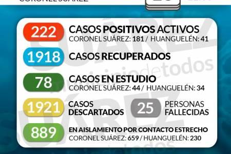 Situación de COVID-19 en Coronel Suárez - Parte 275 - 13/01/2021 11:00