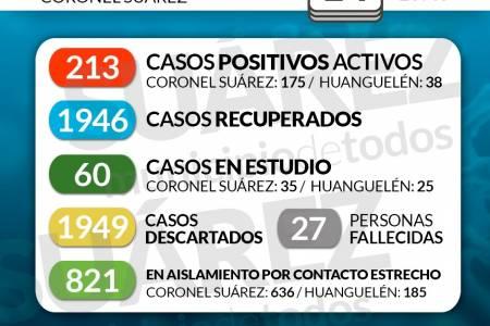 Situación de COVID-19 en Coronel Suárez - Parte 276 - 14/01/2021 10:45