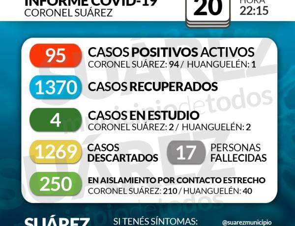 Situación de COVID-19 en Coronel Suárez - Parte 224 - 20/11/2020 22:15