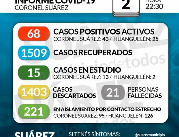Situación de COVID-19 en Coronel Suárez - Parte 234 - 2/12/2020 22:30