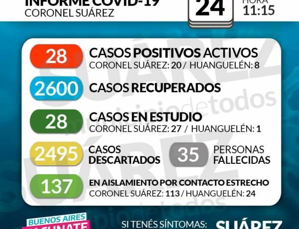 Situación de COVID-19 en Coronel Suárez - Parte 317 - 24/02/2021 11:15
