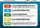 Situación de COVID-19 en Coronel Suárez - Parte 159 - 17/9/2020 00:20