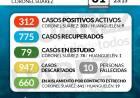 Situación de COVID-19 en Coronel Suárez - Parte 204 - 31/10/2020 23:15