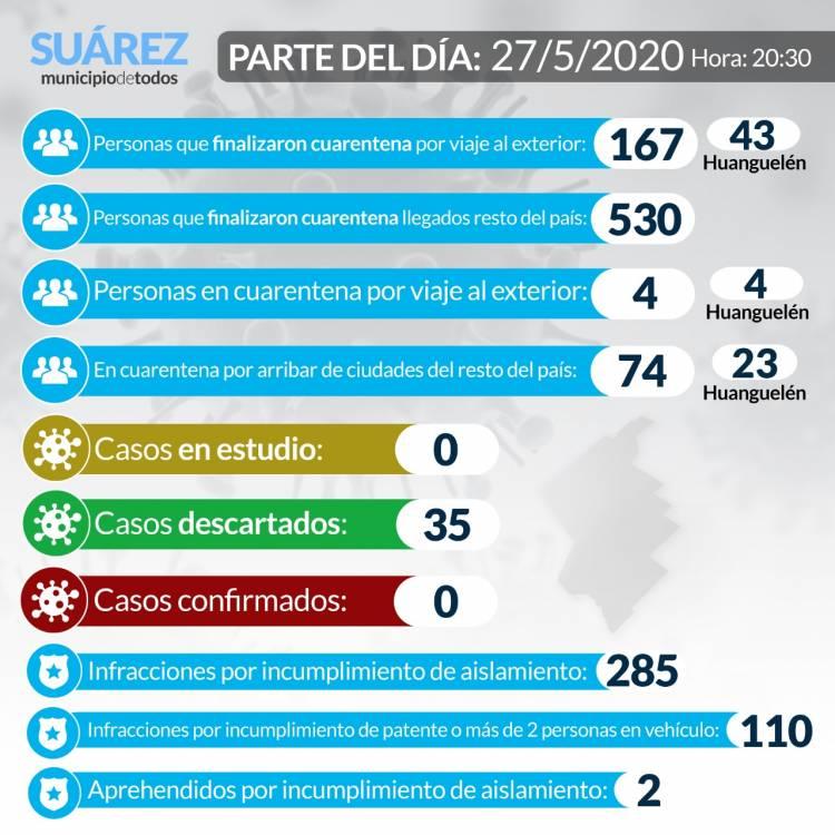 Situación de COVID-19 en Coronel Suárez - Parte 47 - 27/5/2020