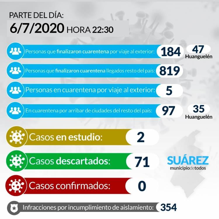 Situación de COVID-19 en Coronel Suárez - Parte 87 - 6/7/2020