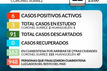 Situación de COVID-19 en Coronel Suárez - Parte 103 - 22/7/2020 23:00