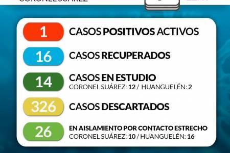 Situación de COVID-19 en Coronel Suárez - Parte 150 - 7/9/2020 22:40