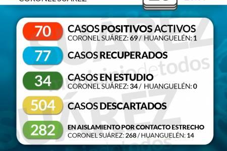 Situación de COVID-19 en Coronel Suárez - Parte 171 - 28/9/2020 23:00