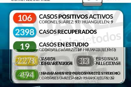 Situación de COVID-19 en Coronel Suárez - Parte 297 - 04/02/2021 10:30