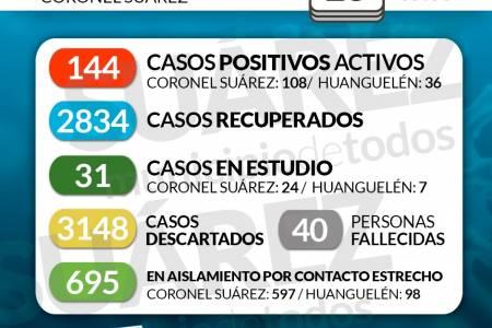 Situación de COVID-19 en Coronel Suárez - Parte 365 - 15/04/2021 9:30