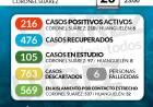 Situación de COVID-19 en Coronel Suárez - Parte 193 - 20/10/2020 23:00